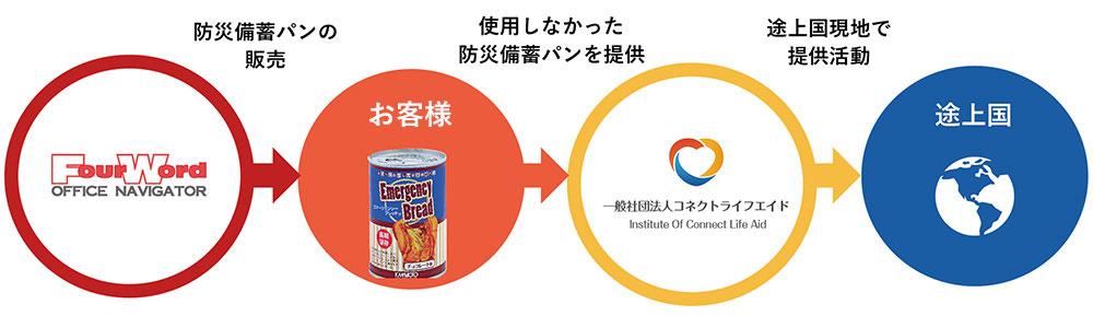 使わなかった防災備蓄食品を、必要としている途上国へ提供